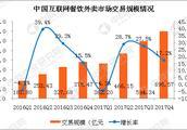 2017年第四季度中国互联网餐饮外卖市场分析