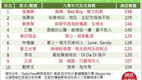 台湾音乐VS香港音乐