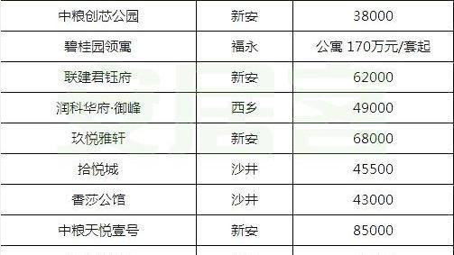 深圳各区房价比较 深圳那个区房价最高