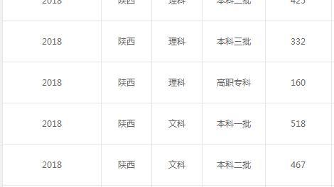1996年陕西省高考录分线