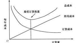 经济订货批量的公式