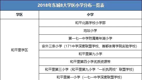 北京市东城区有多少座小学校?