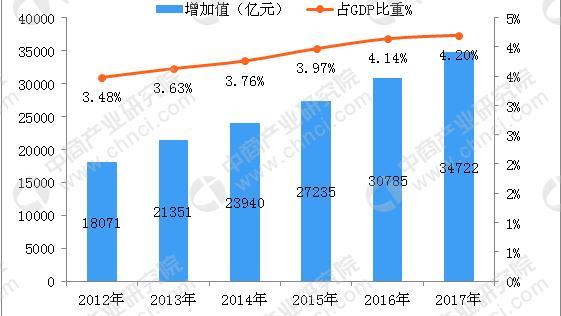 有谁有中国文化产业现在的具体统计数据
