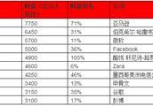 2018胡润全球富豪榜:马化腾排名15 马云家族排名26