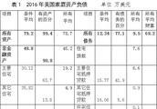 中国人的负债真的接近美国吗?