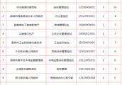 公务员报考人数查询每天什么时候更新2016云南省