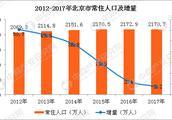 北京的房价十年后会上涨到什么程度