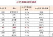 最新!2018年3月郑州最新房价出炉,快看看你能买在哪里