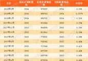 2018年4月深圳小汽车车牌摇号预测:个人中签率将继续下降