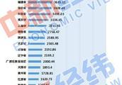 """31 省份""""经济对房地产依赖度""""排名:这个地方最高"""
