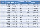 「网贷成交周榜单TOP100」本周平台暴雷不断,成交量继续下降