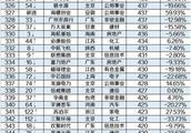 2018中国企业500强名单出炉:虎牙首上榜 排324位
