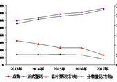 2017年新增登记数量前10农药品种出炉