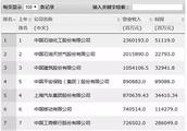 中国500强企业新排名了解一下
