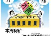 一周房价:渭南在售热盘价格(11.19-11.25)