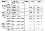东方金钰公告9.1亿债务逾期 部分机构同意展期
