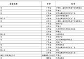 2018民营企业500强发布 浙江上榜企业数排名第一