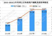 2018年中国在线餐饮行业分析及预测:美团和饿了么市场份额占95%