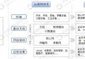 首批5G手机价格将超8000元?中国5G市场规模有多大