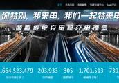 电能革命加速:特来电充电网2天979万度 江苏年用电量破6000亿度