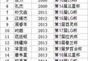 杨鼎新入盟 中国围棋世界冠军21人21姓 连笑李钦诚廖元赫跃跃欲试