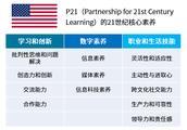 美国、欧盟、芬兰、中国对21世纪核心素养的探索