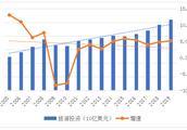 全球旅游投资:亚太规模、增速均名列前茅
