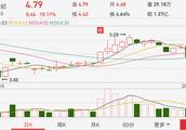 金股系列:创投疲软5G偷袭,资金聚焦低位低价股!300310