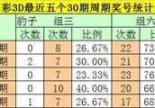 钟玄福彩3D第2019044期:连续3期中奖,本期再揭中奖密码