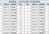 「12.14·周报」沪深港通:茅台平安遭抛售!