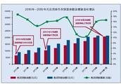 西安市贷款总量突破两万亿元!存贷款余额均破两万亿,西北唯一!