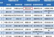 权威公布!2019中国应用研究型大学排名:西北大学位列全国第1