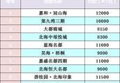 今日报价:北海银海区热门楼盘最新报价(12.14)