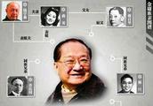金庸的家族就是文坛的江湖,琼瑶是他的婶婶,徐志摩是他的表哥