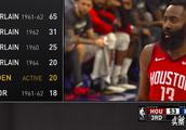 哈登只用3节,破NBA55年最强纪录,火箭却溃败28分送一节垃圾时间
