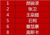 上港亚冠29人预报名名单:4大外援全在列 武磊离开成唯一损失