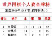 世界围棋个人赛金牌榜 柯洁夺第7冠列第5 仅差古力1冠