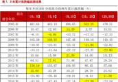 成长股的黄金选股法则:投资 ROE 上升的股票