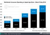 苹果App Store黑五创新高