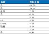 不足1%,华为云市场份额首次被披露,真是措手不及