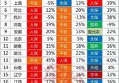 36省财产保险2018业绩报告 未来我国责任险市场发展潜力较大