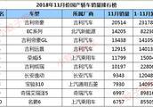 11月份国产轿车销量排行,吉利又添生力军,荣威i5上市即成爆款!