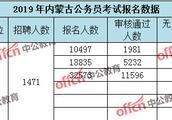 2019内蒙省考报名人数32573,无人报考岗位36个【3月26日9时】