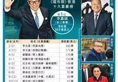 2019福布斯香港富豪榜出炉,近半数大佬资产缩水