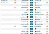 欧联杯西甲强势不败,五大联赛仅枪手客场翻车