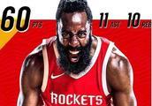 NBA历史6大超级三双:张伯伦22分25板21助,哈登拿下史诗级三双
