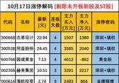 今日涨停|北京证监局商讨风险化解之策,北京板块成新贵