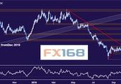 dailyfx:11.5黄金和原油行情分析