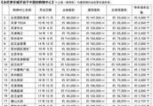 直击金沙洲永旺开业:揭秘166家商铺+折扣活动+周边房价大盘点!