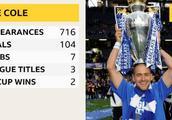 官方:前英格兰国脚乔科尔宣布退役 结束20年职业生涯